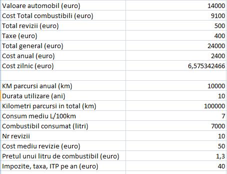 Amortizare costuri automobil