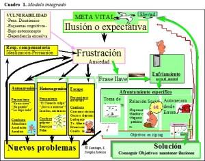 terapia-iconica-modelo-integrado-tlp