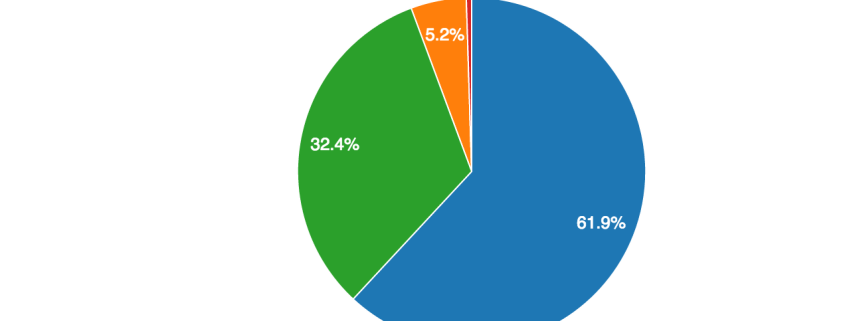 pie charts in wordpress by Automated Contacts