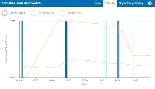 Devolo Home Control Graphs