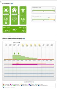 SMA Sunny Home Manager Status Screen