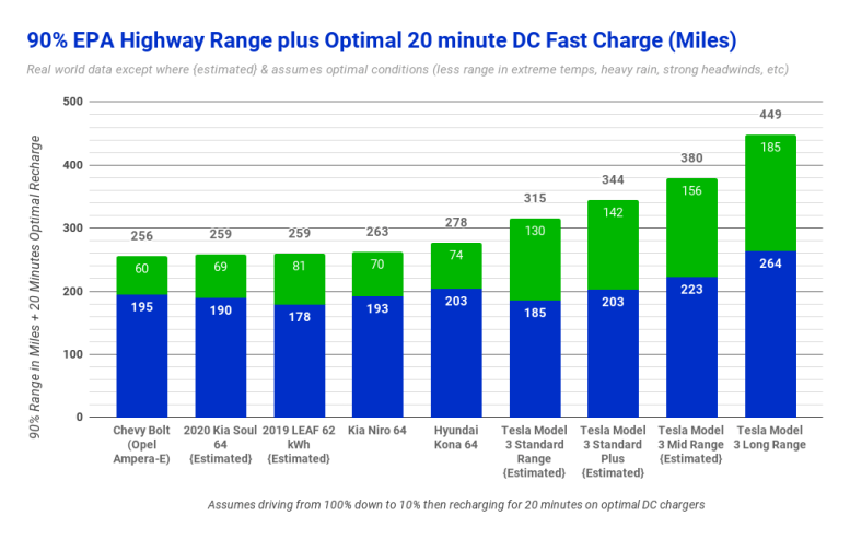 EPA Range with 20 Minute Optimal Charge