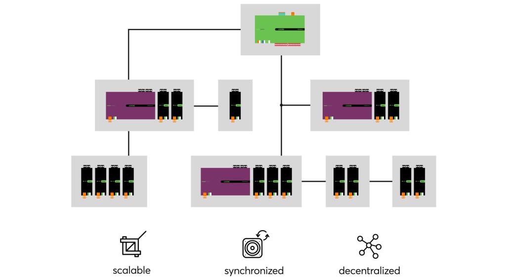 Loxone Audioserver Schematic