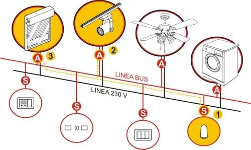 sistemi Bus