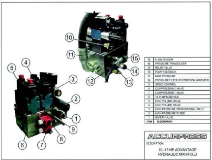 10-15 HP Advantage Main Hydraulic Manifold Assembly