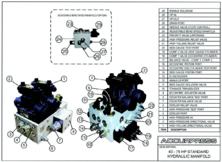 40-75 HP Standard Hydraulic Manifold Assembly