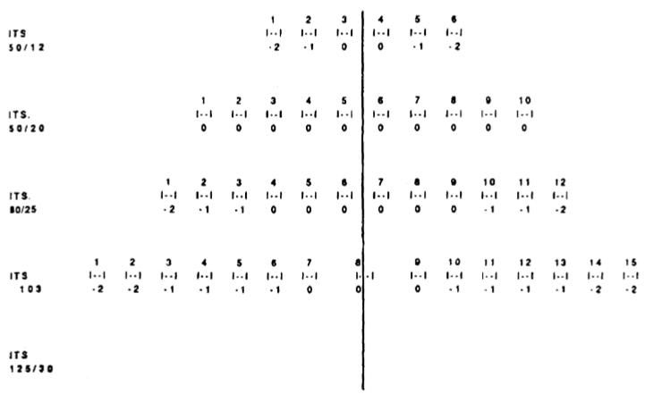 Adjustment of Dimension E on Dial Gauge 2