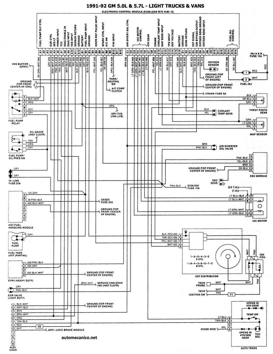 Gtors Diagramas