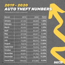 Car thefts spike in 2020 due to pandemic, economy