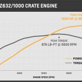 Chevy unveils biggest, most powerful crate engine to date