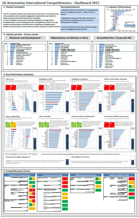 Supply Chain Matrix Dashboard