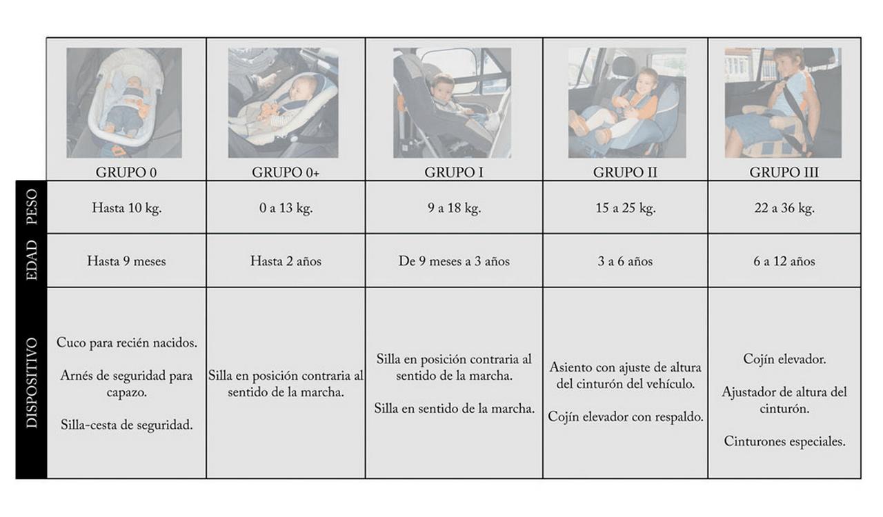 normativa seguridad vial sillas niños