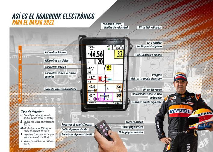 Roadbook Dakar 2021