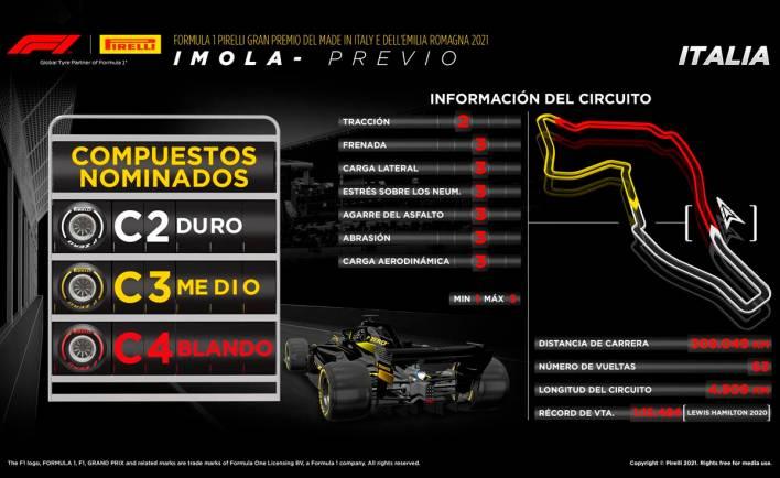 Pirelli Imola 2021