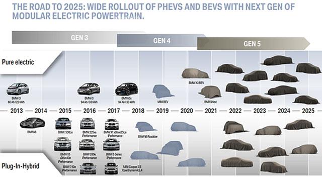 BMW-ova električna budućnost – 25 elektrificiranih modela do 2025.
