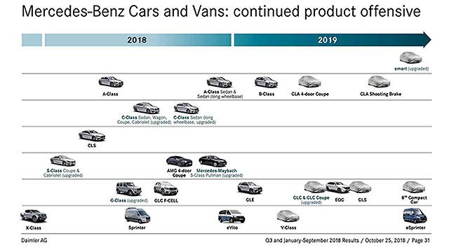 Mercedes-Benz tiho najavio novitete za sljedeću godinu