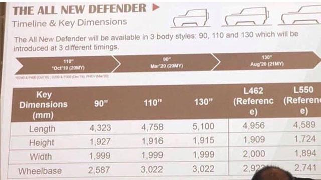 Prvi tehnički podaci novog Land Rovera Defender