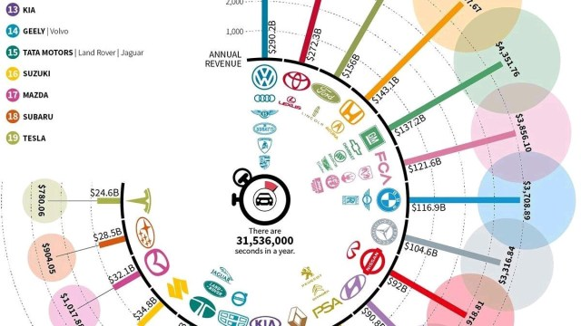 Volkswagen svake sekunde uprihodi 9203, a Tesla 780 dolara