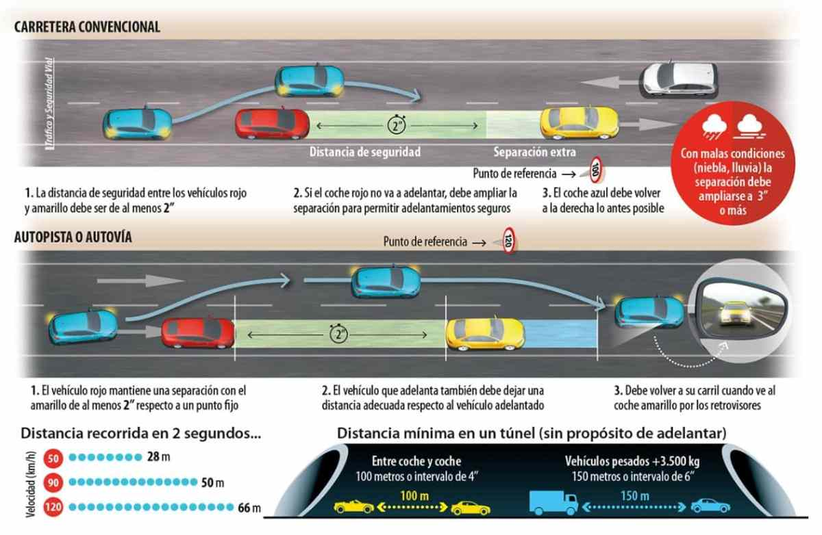 The DGT color code to indicate the state of the roads: Obligations and recommendations