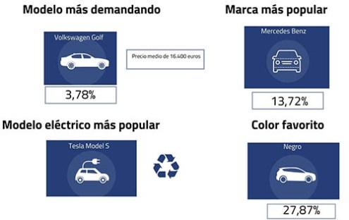 Datos vehículos