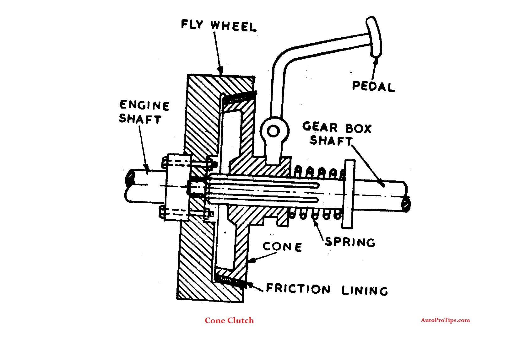 semi centrifugal clutch working pros cons diagram auto pro tips rh autoprotips com