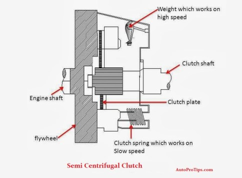 Semi centrifugal clutch line diagram
