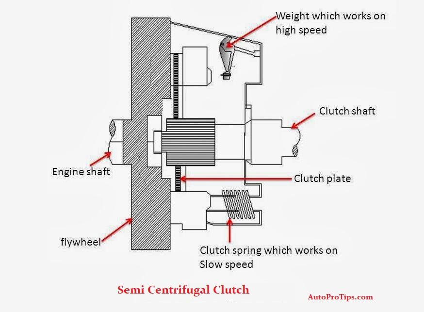 Semi Centrifugal Clutch