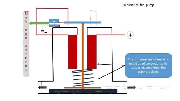 SU electric pumps
