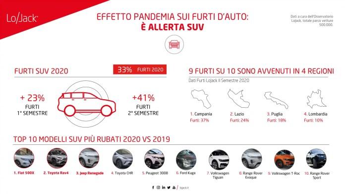 Dopo il Lockdown ripartono i furti Auto in Italia