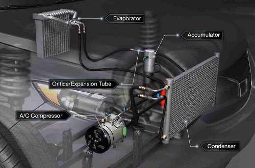 Image Result For How To Find Freon Leak In Car