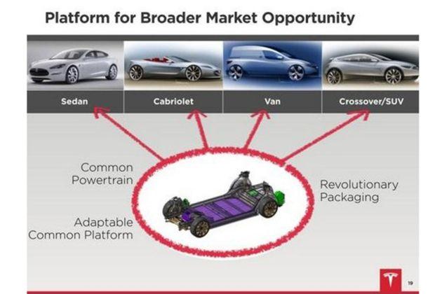 tesla_model Tesla: nel 2014 debutterà la SUV denominata Model X
