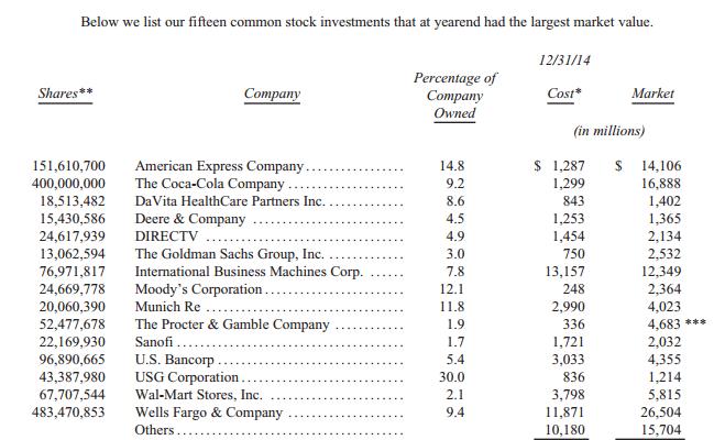 Gates sobre la última carta anual de Buffett