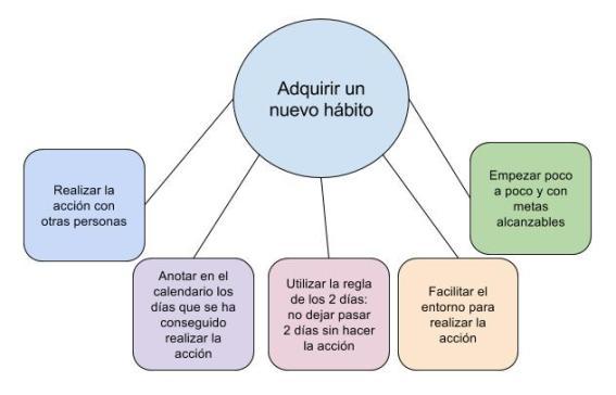 Adquirir hábitos (1)