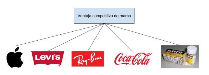 ventaja competitiva marca