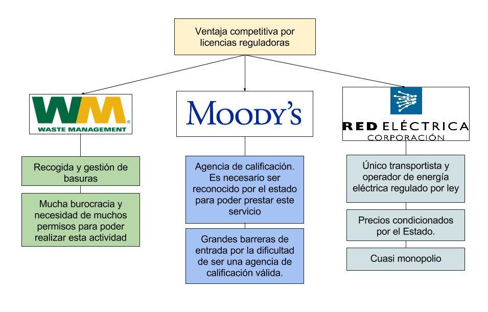 ventaja competitiva licencias reguladoras