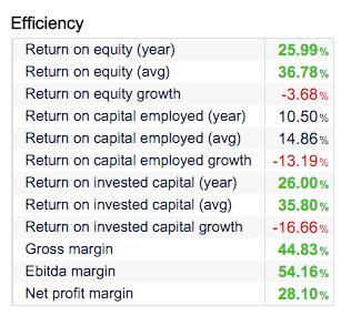 comprar acciones ratios