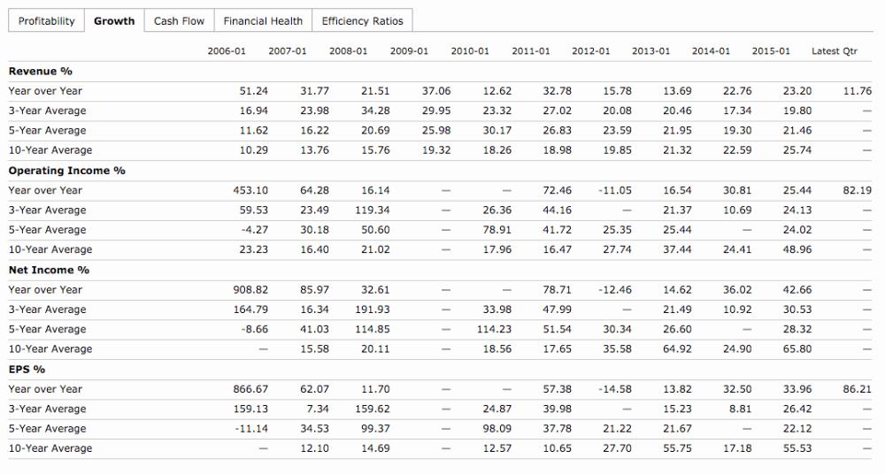 g3 2 comprar acciones