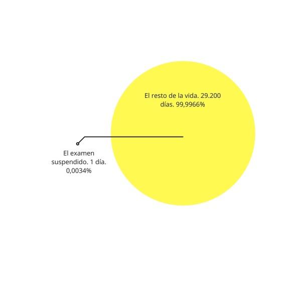 1 día. 0,0034%