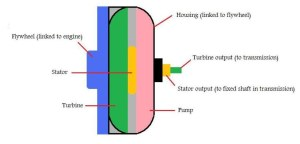 Torque Converter Diagram  Autosca