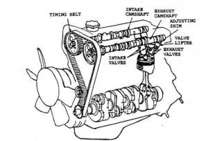 How a fourstroke engine works