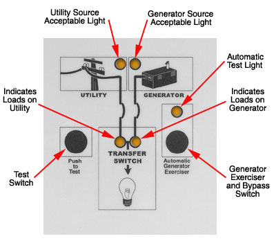 Automatic Transfer Switches For Generators Wiring Diagram ...