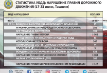 Статистика по нарушениям правил дорожного движения в Ташкенте