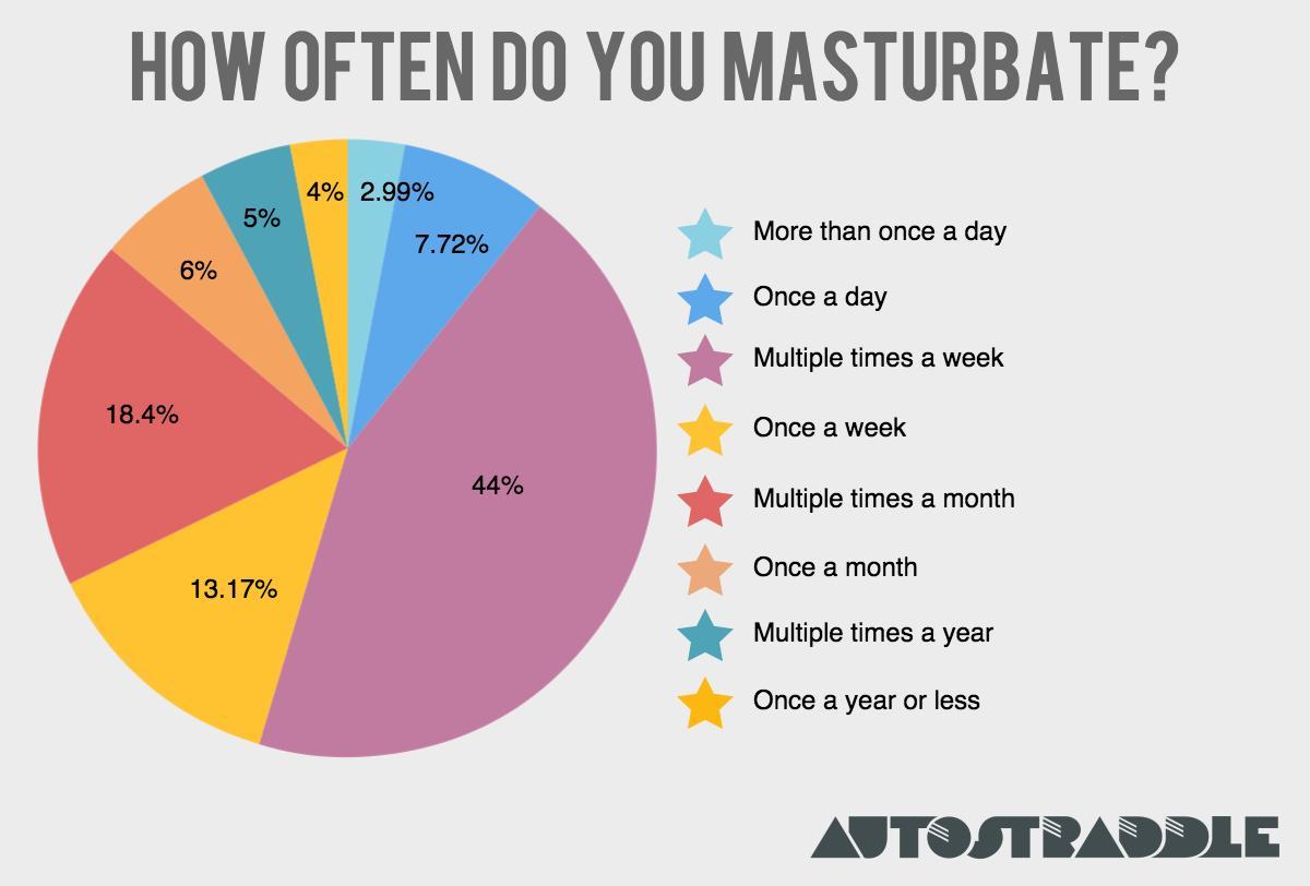 Hw to make masturbation feel good where can