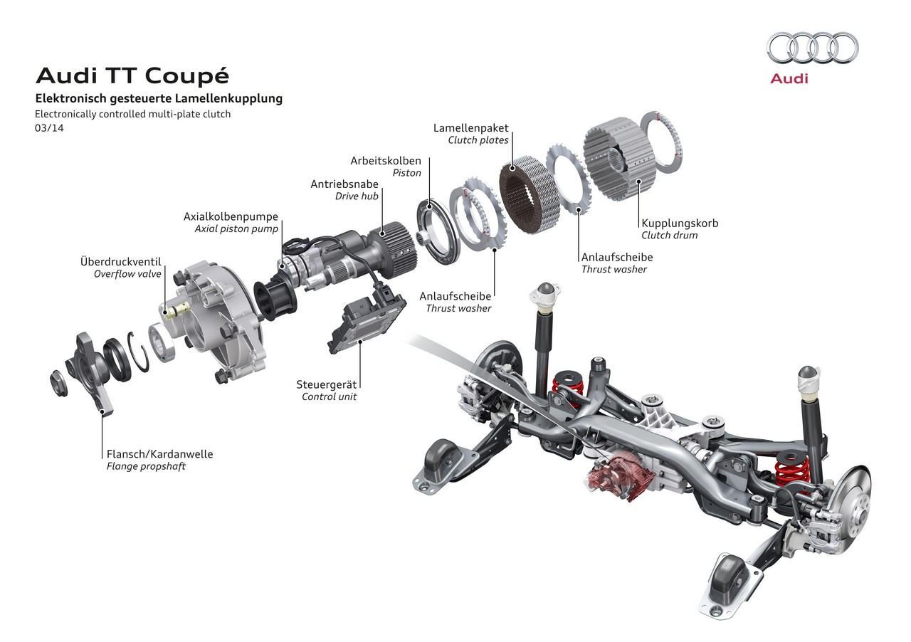 Audi Rs3 Rs5 E Tt Rs Dettagli Tecnici