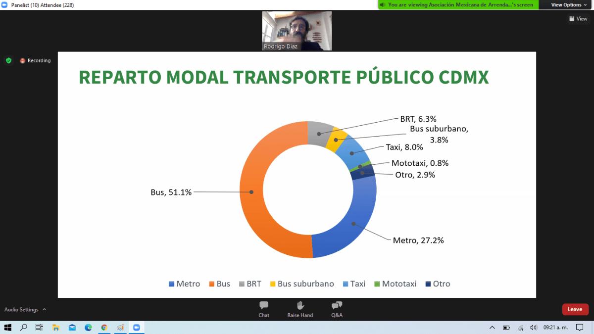 COVID-19, gran desafío para la movilidad y el transporte público