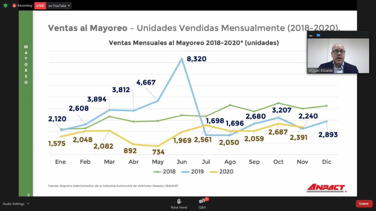 Venta de vehículos pesados al mayoreo cae 11% en noviembre 2020