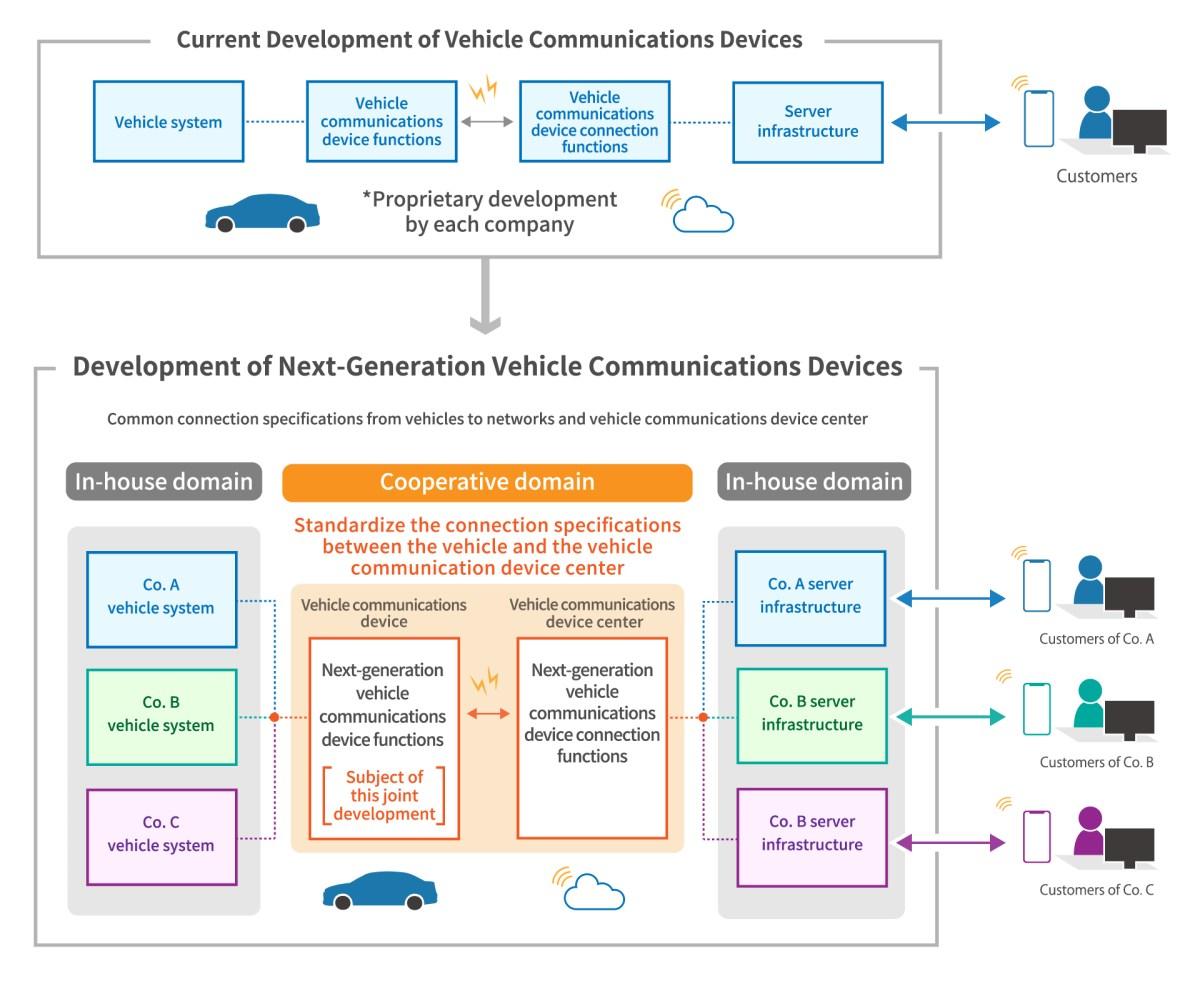 Toyota hace sinergia con Mazda, Subaru, Suzuki y Daihatsu para generar mejores sistemas de conectividad
