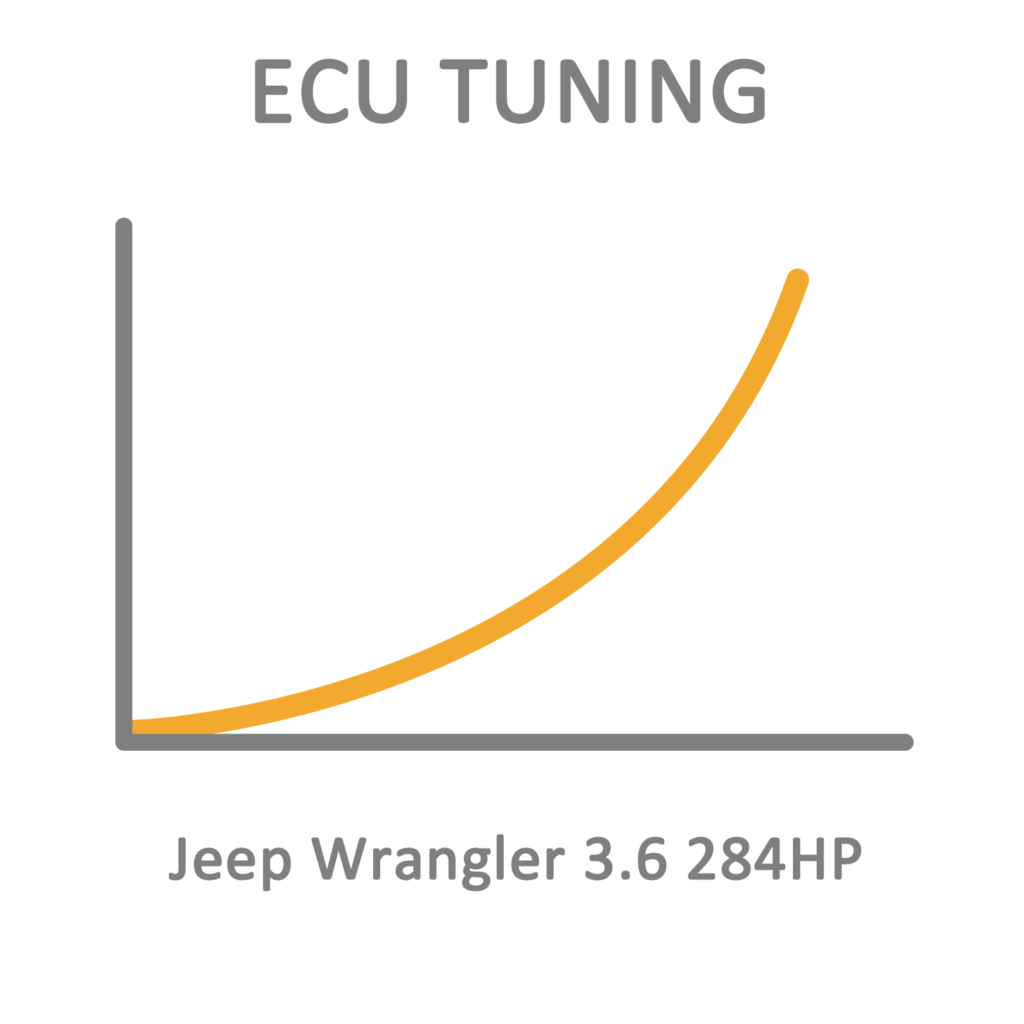 Jeep Wrangler 3 6 284hp Ecu Tuning Remapping Programming