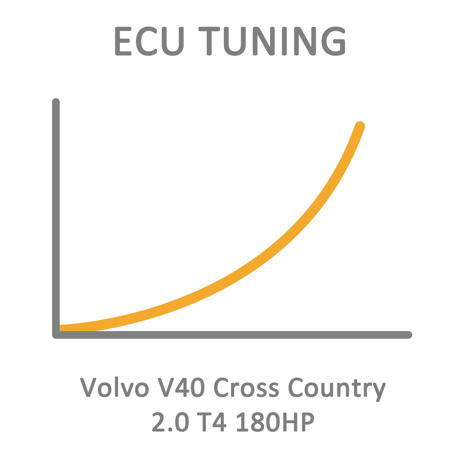 Volvo V40 Cross Country 2 0 T4 180hp Ecu Tuning Remapping