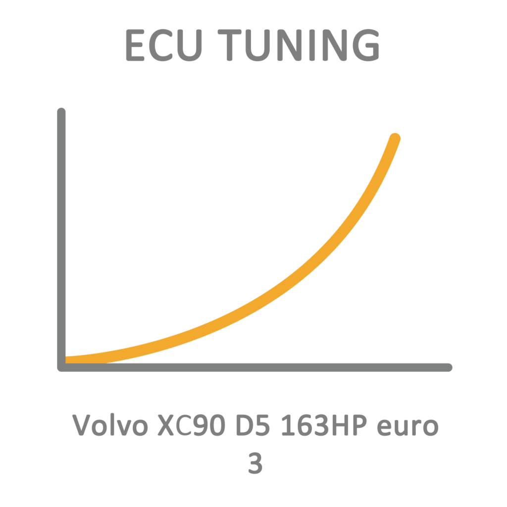 Volvo Xc90 D5 163hp Euro 3 Ecu Tuning Remapping Programming